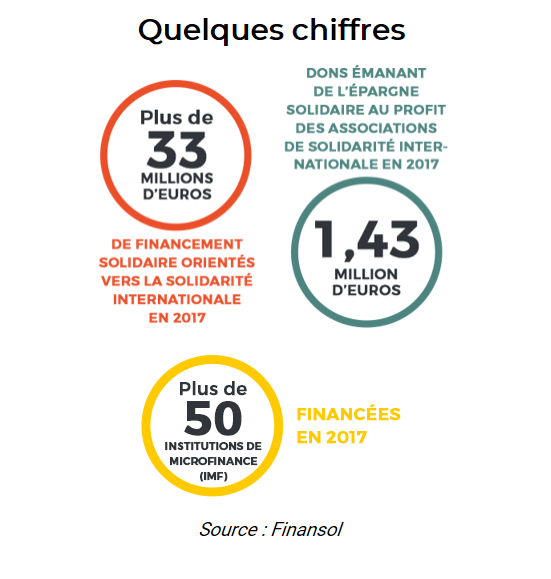 Financer la solidarité internationale, quelques chiffres
